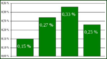 Trends - Column Chart - Featured - FreePowerPointTemplates