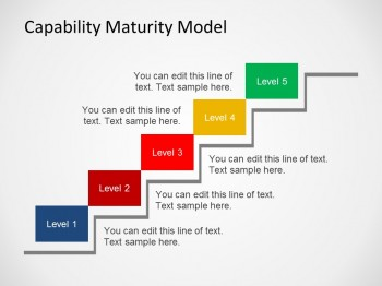 People capability maturity model levels