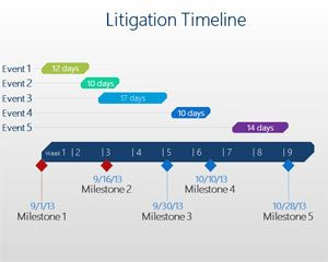 Timeline -- Timeline Example - Litigation - FreePowerPointTemplates